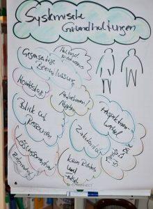 Flipchart des Vortrags Systemische Ausbildung und Weiterbildung in Gelnhausen